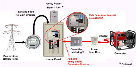 panel interlock kit kits for safely connecting generator