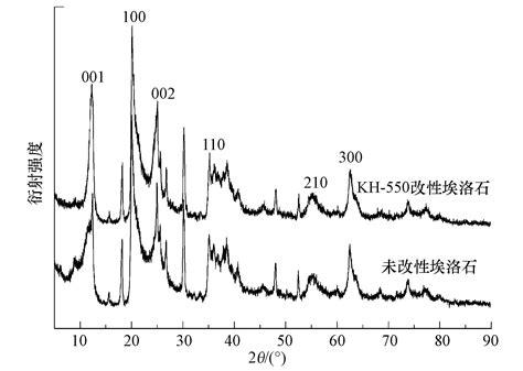 xrd pattern of halloysite kh 550改性埃洛石对水中铀酰离子吸附性能的研究
