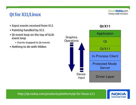 qt graphics tutorial pdf qt for maemo getting to the fast lane v2