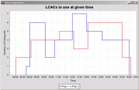 java swing graph library jfreechart xy step chart demo xy step area chart