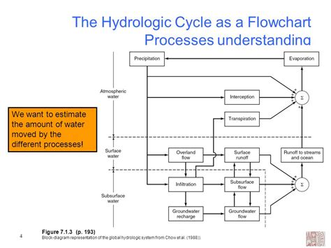 flowchart of water cycle rainfall runoff modelling ppt