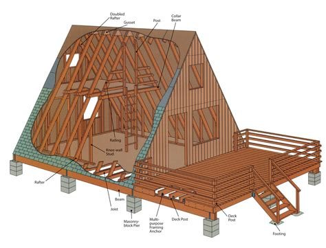 Small A Frame Cabin Plans With Loft by A Frame Vx777infonet