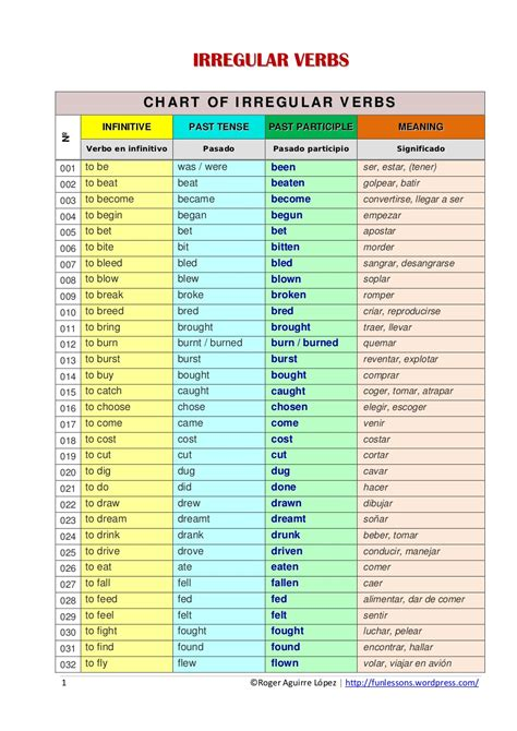 Www Verb | search results for spanish verb tense chart calendar 2015