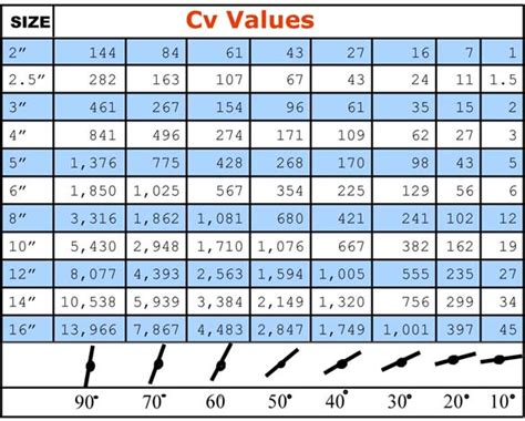 top globe valve cv values images for tattoos