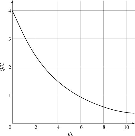 capacitor discharge logarithmic pplato flap math 1 5 exponential and logarithmic functions