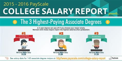 which is better a masters or bachelor degree the 5 highest paying bachelor s and associate degrees