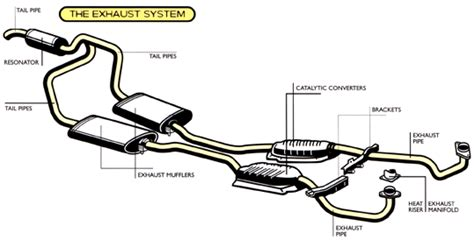 car exhaust system diagram exhaust repair canadian auto mall service centre
