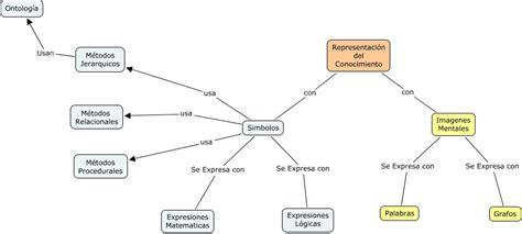 imagenes representacion mental representaci 243 n del conocimiento
