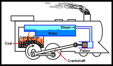 model steam engine diagram locomotive