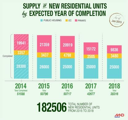 change new notes for new year singapore 2016 what is happening to the residential property market in