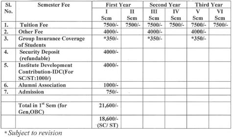 Nit Mba Fee Structure by Nit Goa Admission To Ph D Program 2014 15 Even Semester
