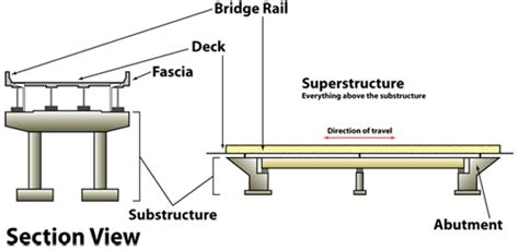 section of a bridge waitsfield bridge project glossary related links