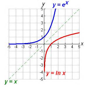 axis of symmetry of a function