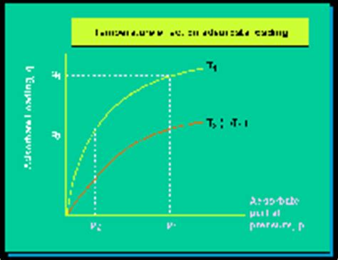 thermal swing adsorption adsorption temperature swing adsorption