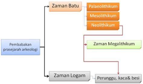 Arkeologi Budaya Indonesia By Jakob Sumardjo dinamika dan kebudayaan masyarakat prasejarah indonesia pembabakan zaman prasejarah berdasarkan