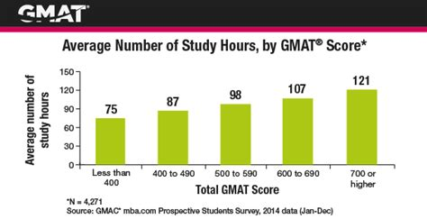 What Should I Study After Mba by Top Time Mba Without Gmat Requirement