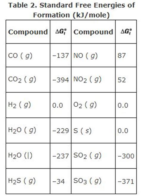 Gibbs Free Energy Table by Gibbs Free Energy
