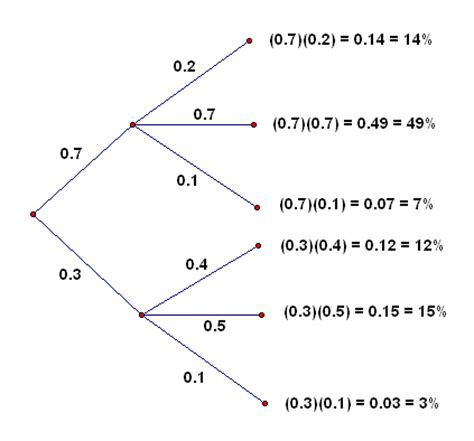 how to make a tree diagram in math probability tree diagrams