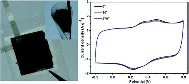 electrospun polymer nanofiber membrane electrodes