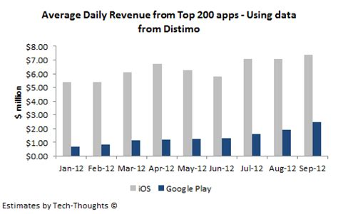 Ios vs android impact of in app purchases on revenue gap tech