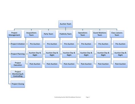 Organizational Chart Template Word E Commercewordpress Microsoft Word Org Chart Template