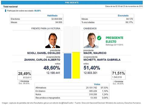 resultados elecciones segunda vuelta en argentina elecciones2015 10 claves sobre la victoria de macri