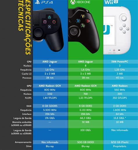 console migliore console quale scegliere playstation xbox one o wii u