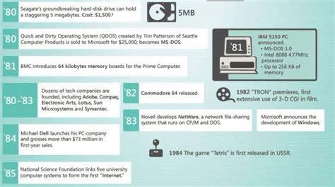 jp employee login it発展の歴史をまとめたインフォグラフィック evolution of the it pro gigazine