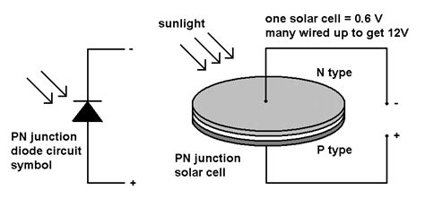 pn junction diode solar cell the creative science centre by dr jonathan p hare