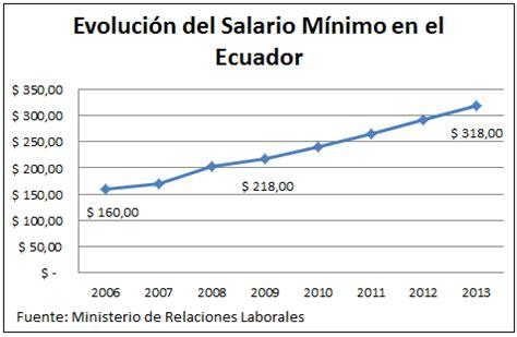 sueldo minimo ecuador 2106 educ 225 ndonos en el 193 mbito econ 243 mico el salario m 205 nimo de