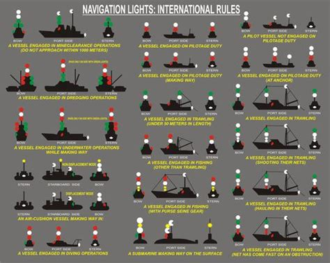 boat navigation lights app list of synonyms and antonyms of the word navigation