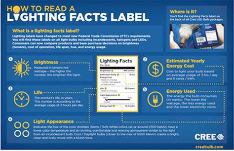 cree light bulb warranty claim how to read a cree bulb lighting facts label