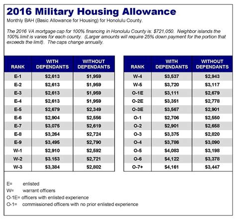 housing allowance basic allowance for housing bah for 2016 hawaii va
