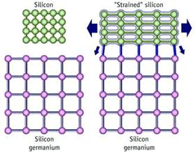 sige and si strained layer epitaxy for silicon heterostructure devices books strained silicon