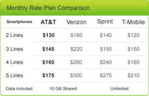 att home phone plans new at t mobile share value family plan now official bgr