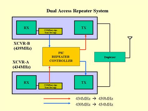 uhf repeater wiring diagram uhf get free image about