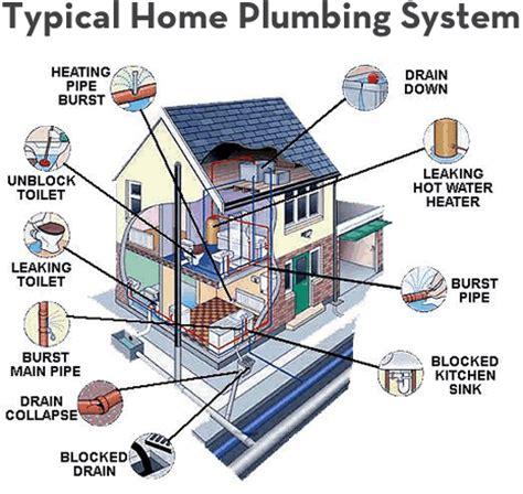 System Of Plumbing by Tips Plumbing Llc