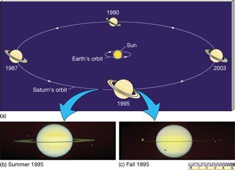 orbit and rotation of saturn saturn s seasons gallery