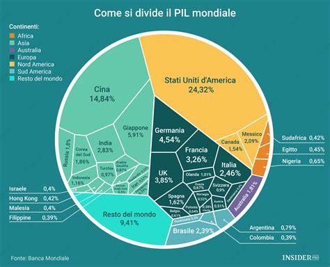 prodotto interno lordo mondiale come si divide il pil mondiale infografica insider pro