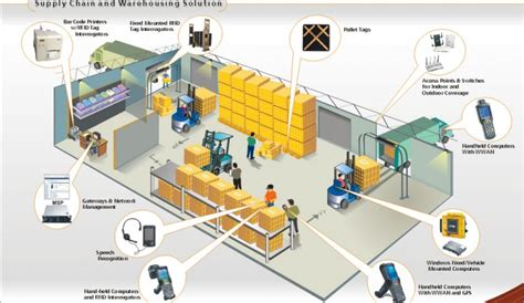 your warehouse management system wms do you one