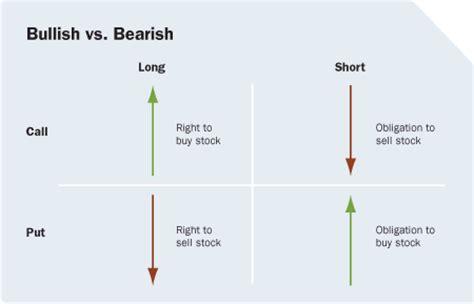 Bullish Vs Bearish putting options to work investorplace