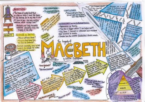 themes of macbeth pdf macbeth revision mat by sarelibar teaching resources tes