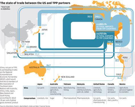 market access international business