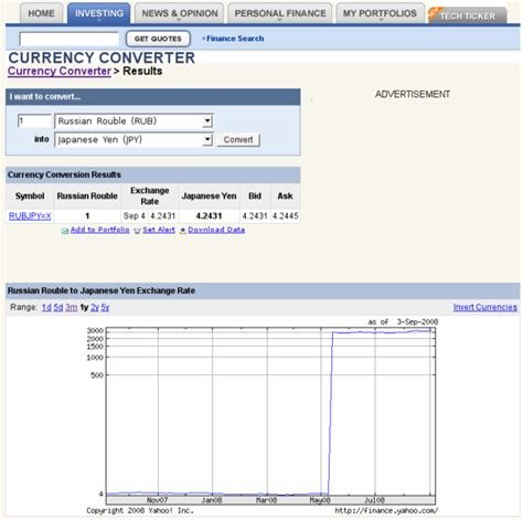 currency converter yahoo finance 個別 http finance yahoo com currency convert amt 1 from