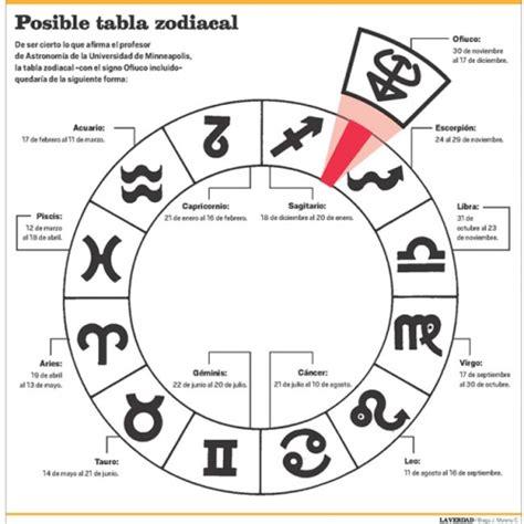 signos del zodiaco fechas pic 14 constelaci 243 n ofiuco podr 237 a alterar los 12 signos del