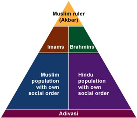 ottoman empire social structure social hierarchy the mughal empire
