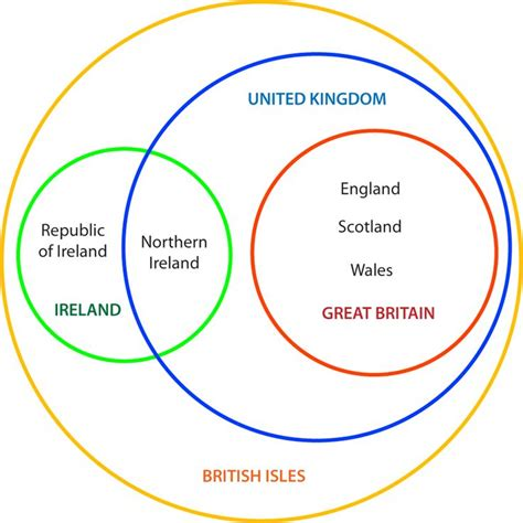 isles venn diagram 1000 images about the uk on crafts trivia