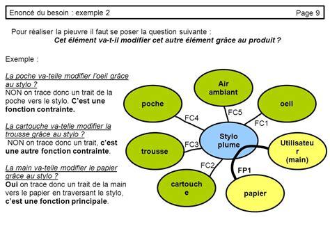 diagramme pieuvre stylo plume ci1 appropriation du cahier des charges ppt