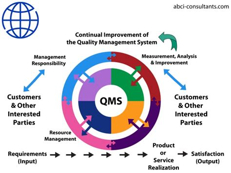 10 Best Images About Iso 9001 On Pinterest Facts Warehouses And Australia Device Quality Management System Template