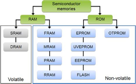 does ram store data computer organization architecture cache memory